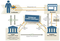 Global Payment Cards & Mobile Payment Industry - Introduction