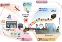 Intro to Tomographic EDS & Baggage Handling Systems - Technologies & Market
