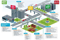 Safe & Smart City - Introduction