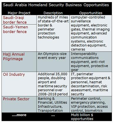 Security Market Saudi Arabia