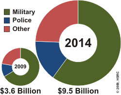 Afghan National Security Markets - 2010 & 2014