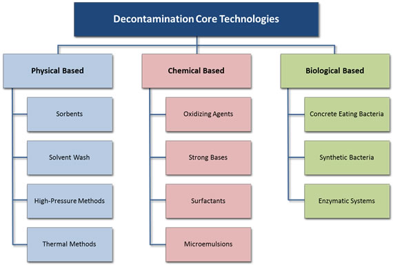 CBRN & HAZMAT Incidents Decontamination Technologies and Global Market Outlook