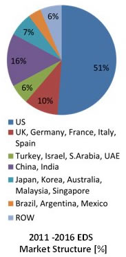 Global decontamination market billion