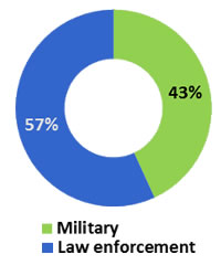 Non-Lethal Weapons: Technologies & Global Market - 2012-2020