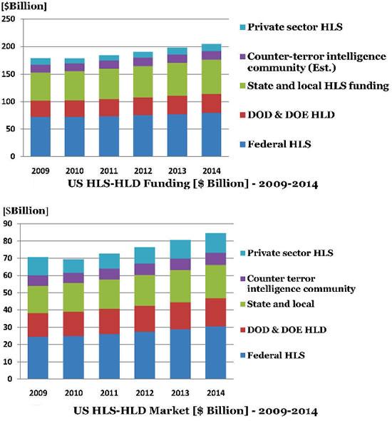 U.S. HLS-HLD Funding 2011-2014