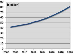 Saudi Arabia Homeland Security & Law Enforcement Market [$M] 2010-2015