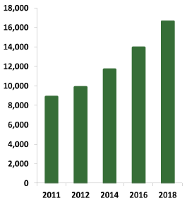 Explosives Trace Detection (ETD): Technologies & Global Market - 2013-2020