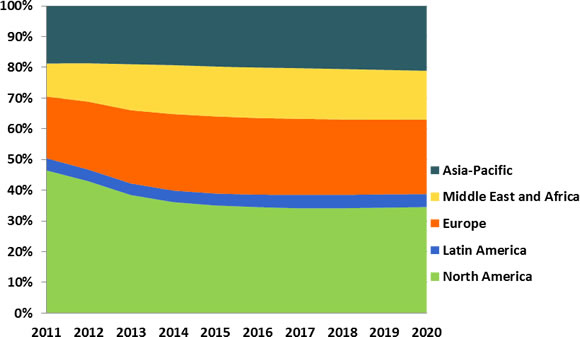 Non-Lethal Weapons (NLW): Industry, Technologies & Global Market � 2014-2020