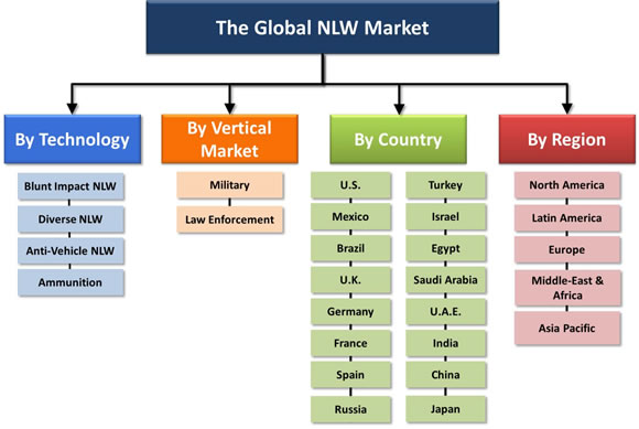 Non-Lethal Weapons (NLW): Industry, Technologies & Global Market – 2014-2020