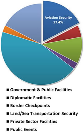 U.S. People Security Screening Technologies, Industry & Market - 2014-2020