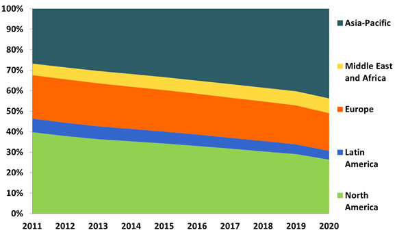 People Security Screening: Technologies, Industry & Global Market - 2015-2020
