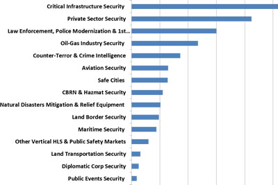 Global Homeland Security & Public Safety by Vertical Markets - 2015-2022
