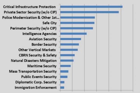 Homeland Security Verticals Markets 2019-2024