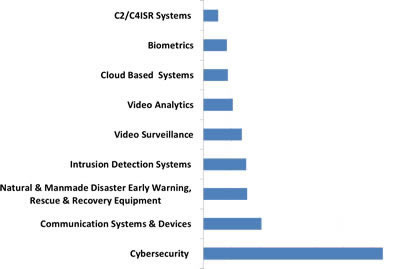 Global Homeland Security & Public Safety Industry, Technologies Market - 2015-2022