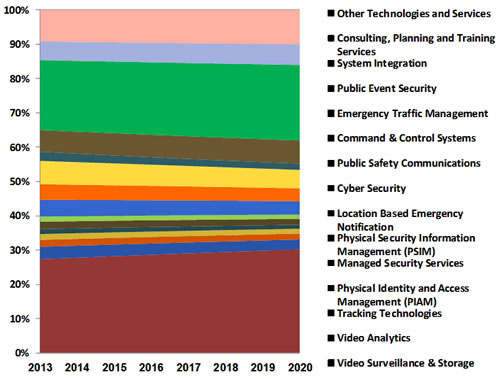 Asia-Pacific Safe City: Industry, Technologies & Market - 2015-2020