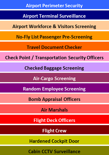 Middle East & Africa Airport Security Market - 2015-2020