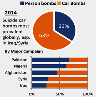 Standoff IED, Person-Borne & Vehicle-Borne Explosives & Weapon Detection: Technologies and Middle East & Africa Market - 2015-2020