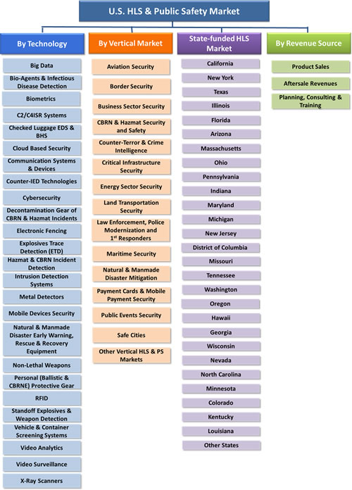 U.S. Homeland Security &  Public Safety Market - 2016-2022