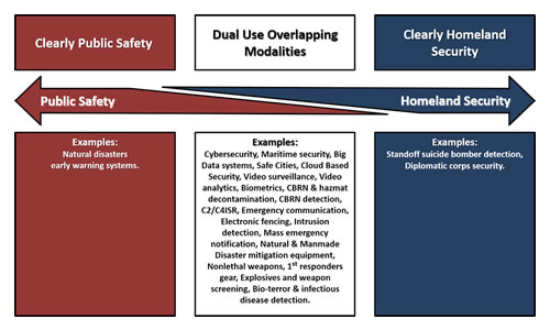 U.S. Homeland Security &  Public Safety Market - 2016-2022