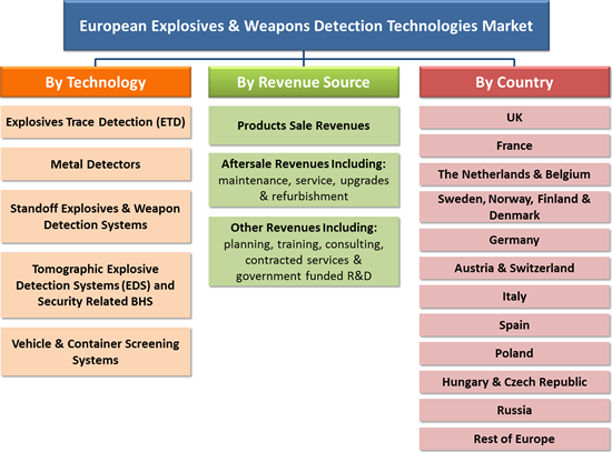 European Explosives & Weapons Detection Technologies Market - 2016-2022