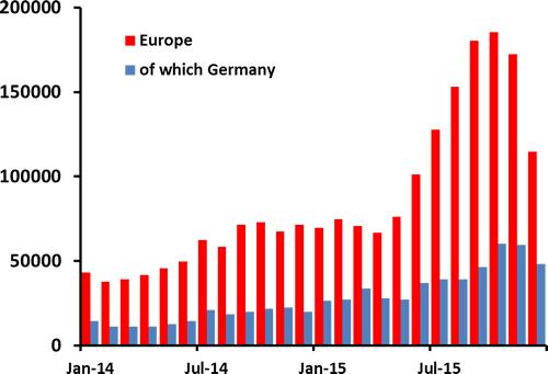 European Smart Borders, Immigration Enforcement & Border Security Markets - 2016-2022