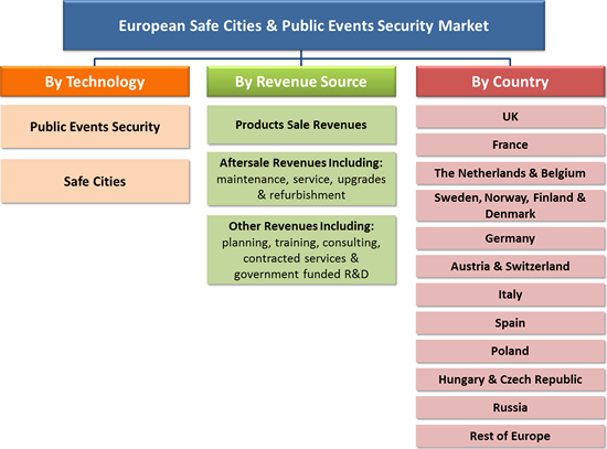 European Safe Cities & Public Events Security Markets - 2016-2022