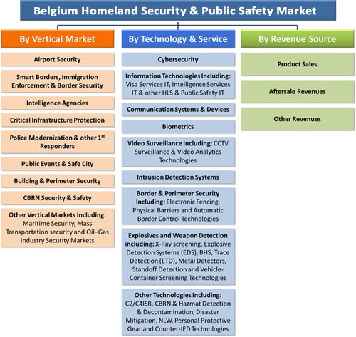 Belgium Homeland Security & Public Safety Market - 2016-2022