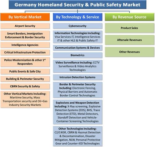 Germany Homeland Security & Public Safety Market - 2016-2022