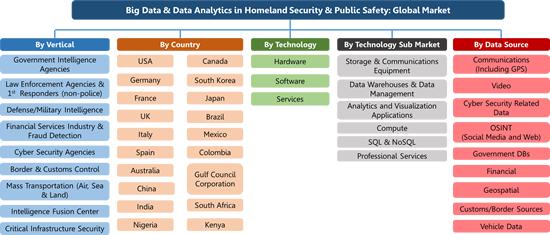 Big Data & Data Analytics, Homeland Security & Public Safety: Global Market 2017-2022