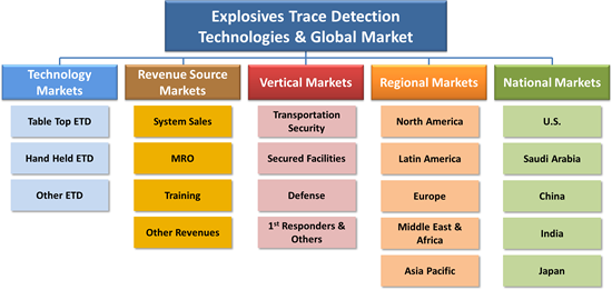 Explosives Trace Detection Technologies &  Global Market - 2017-2022
