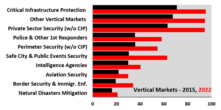 Global Homeland Security & Public Safety Industry, Technologies & Markets - 2017-2022:  Executive Summary