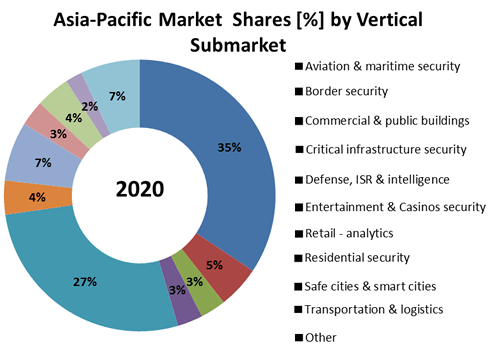 Video Analytics, ISR, Intelligent Video Surveillance & Object Recognition: Asia-Pacific Market-2015-2020