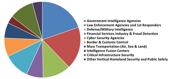 Big Data & Data Analytics, Homeland Security & Public Safety Market