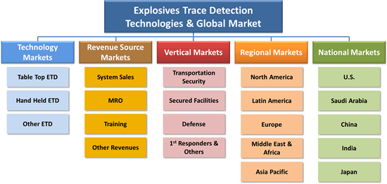 Explosives Trace Detection Technologies &  Global Market