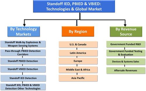 Standoff IED, Person-Borne & Vehicle-Borne Explosives & Weapon Detection: Technologies & Market-2015-2020