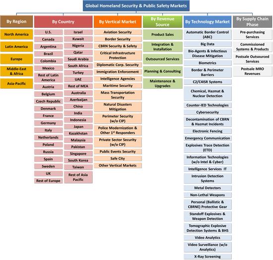 Homeland Security & Public Safety Markets - 2017-2022