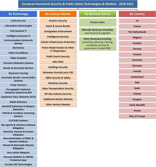 European Internal Security Market Segmentation