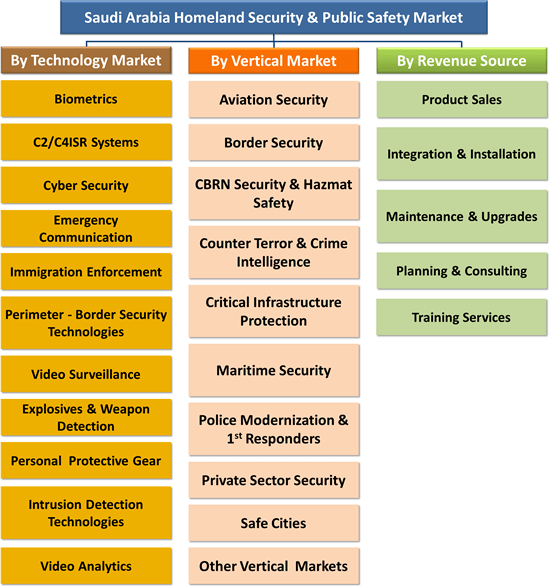 Saudi Arabia Homeland Security & Public Safety Market - 2017-2022