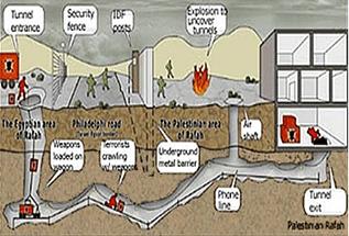 Subterranean Warfare Market
