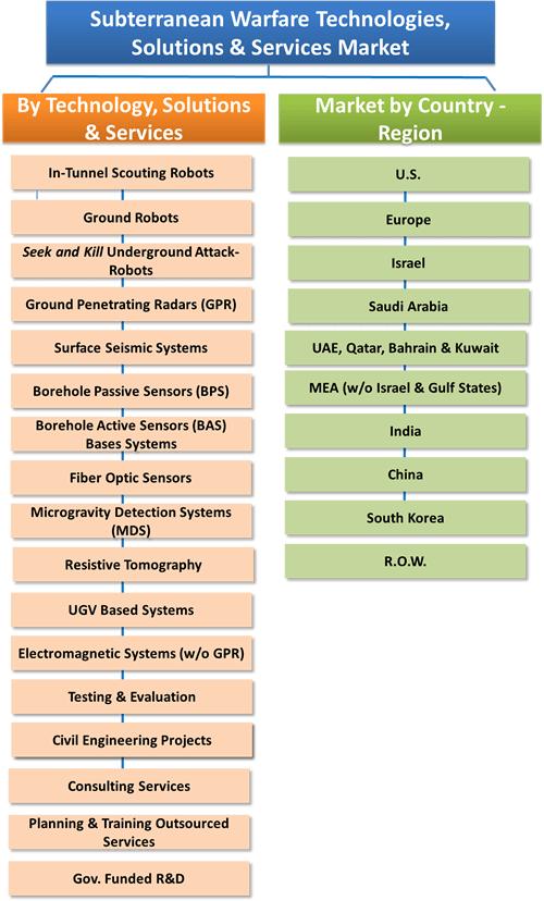 Subterranean Warfare (Tunnels & Underground Structures Detection and Subterranean Robots) Technologies: Global Market - 2015-2020