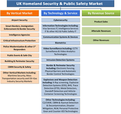 UK Homeland Security & Public Safety Market - 2016-2022