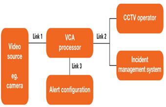 Video Analytics & Intelligent Video Surveillance Technologies: Global Security & Civilian Market 2015-2020