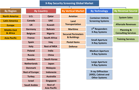 X-ray security screening global market