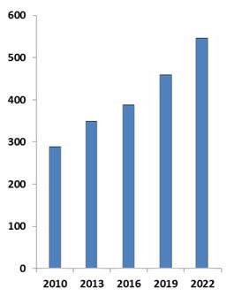 Global  Homeland  Security & Public Safety Market - 2010-2022