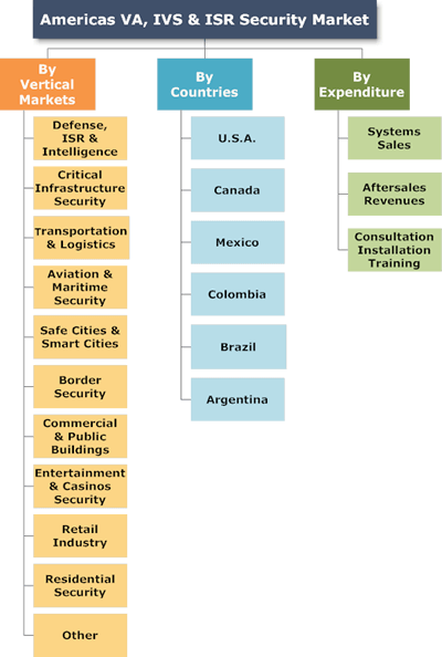 Video Analytics, Object Recognition, Intelligent Video Surveillance & ISR: Americas Market-2015-2020