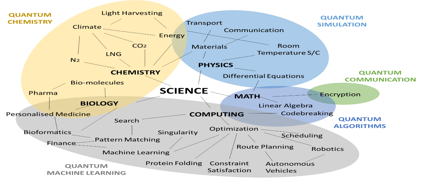 Quantum Computing Industry, Technologies & Business Opportunities