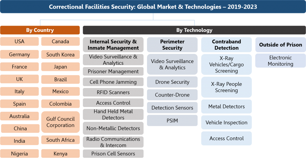 Correctional Facilities Security Technologies Market