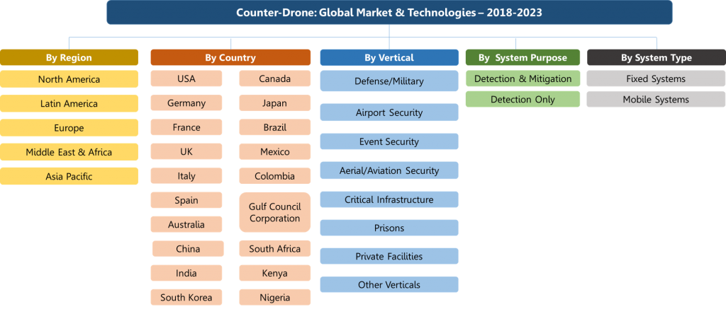 Counter-Drone and anti-drone Global Market & Technologies - Organogram