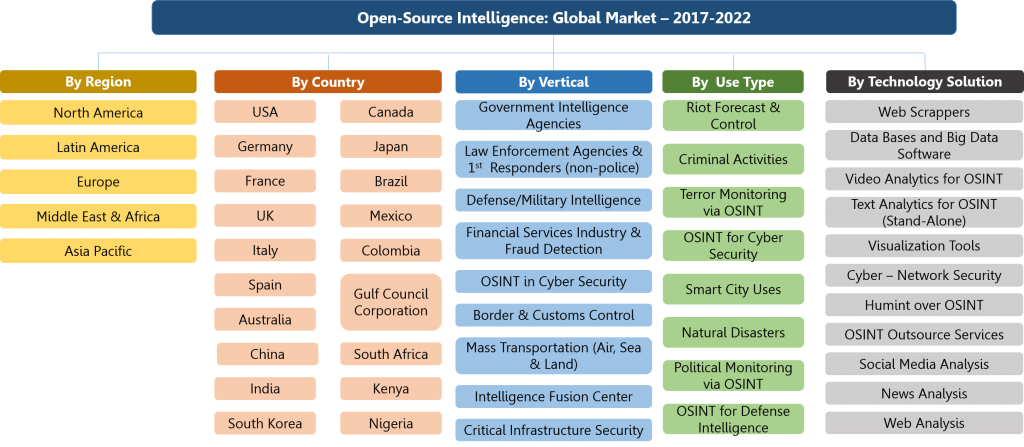 OSINT Global Market Organogram - 2017-2022