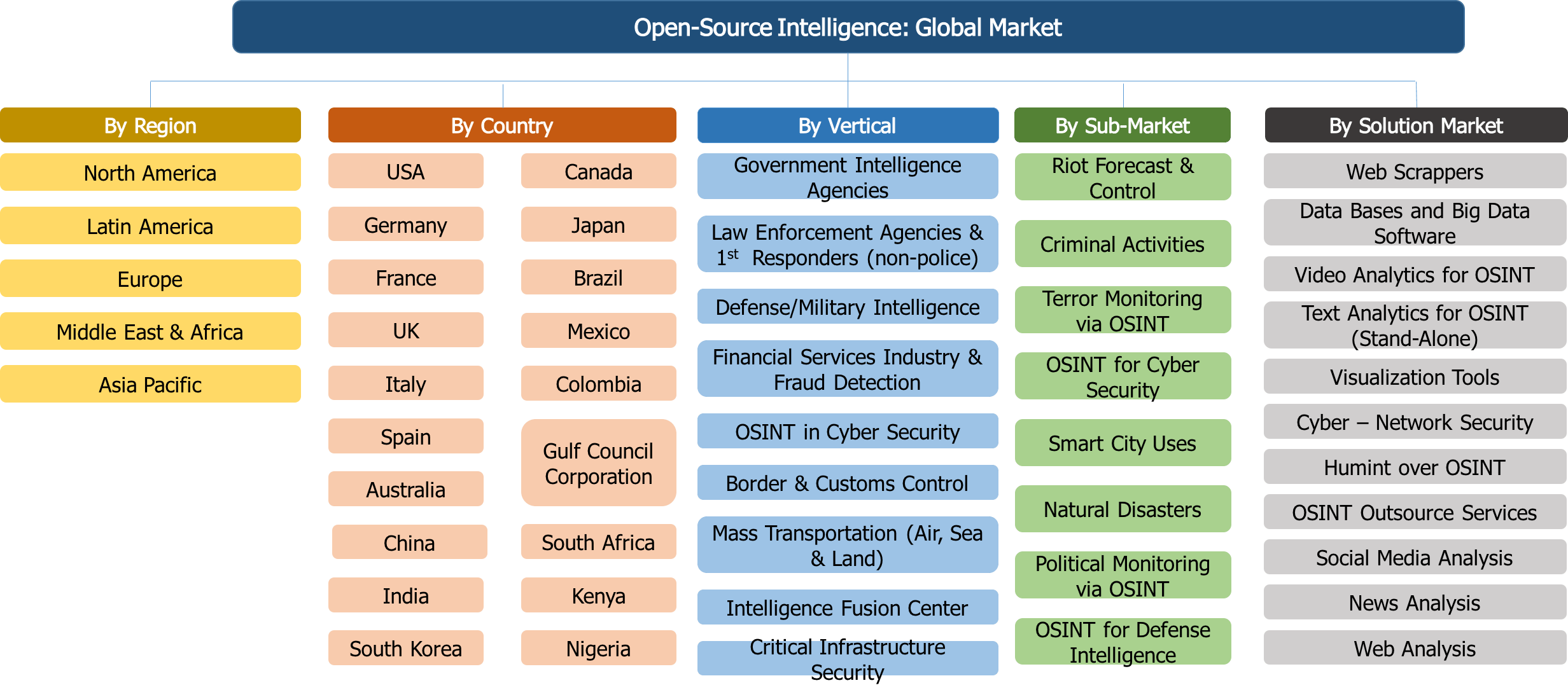 Open-Source Intelligence Market - 2017-2022